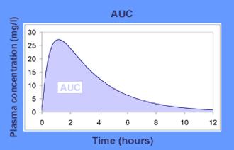 Chart Figure 1